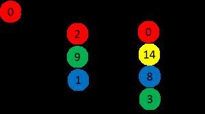 隣り合う同色ぷよ数のカウント方法2