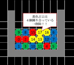 4個以上の同色ぷよ隣り合う場合は削除