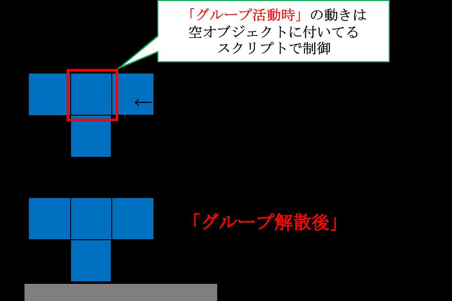 ブロックに付けるスクリプトの仕組み