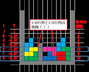 ブロックの削除方法