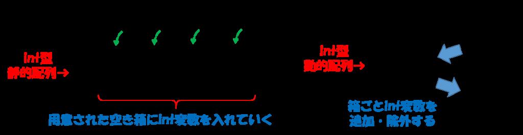動的配列イメージ